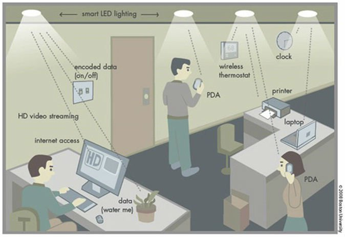 New Li-Fi Internet Is 100 Times Faster Than Wi-Fi